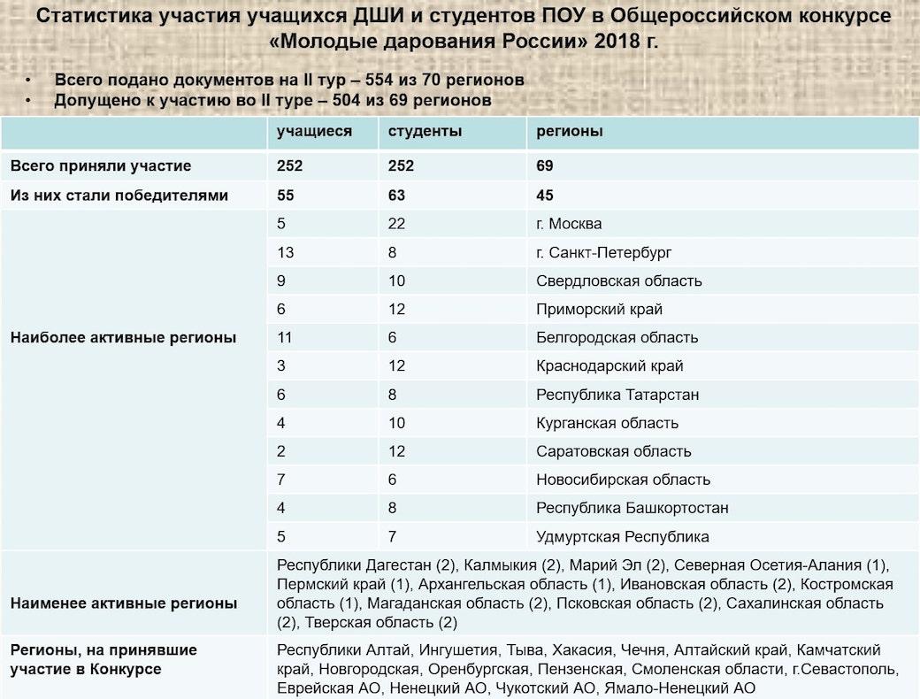 Молодые дарования России, статистика 2018
