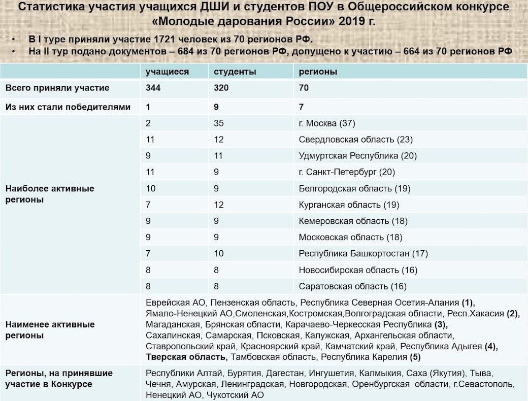 Молодые дарования России, статистика 2019
